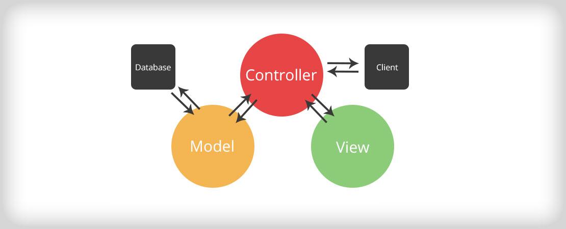 MVC Development