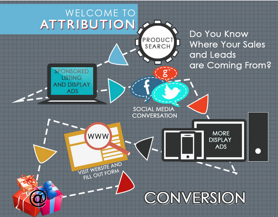 Check Out Our Infographic on Attribution