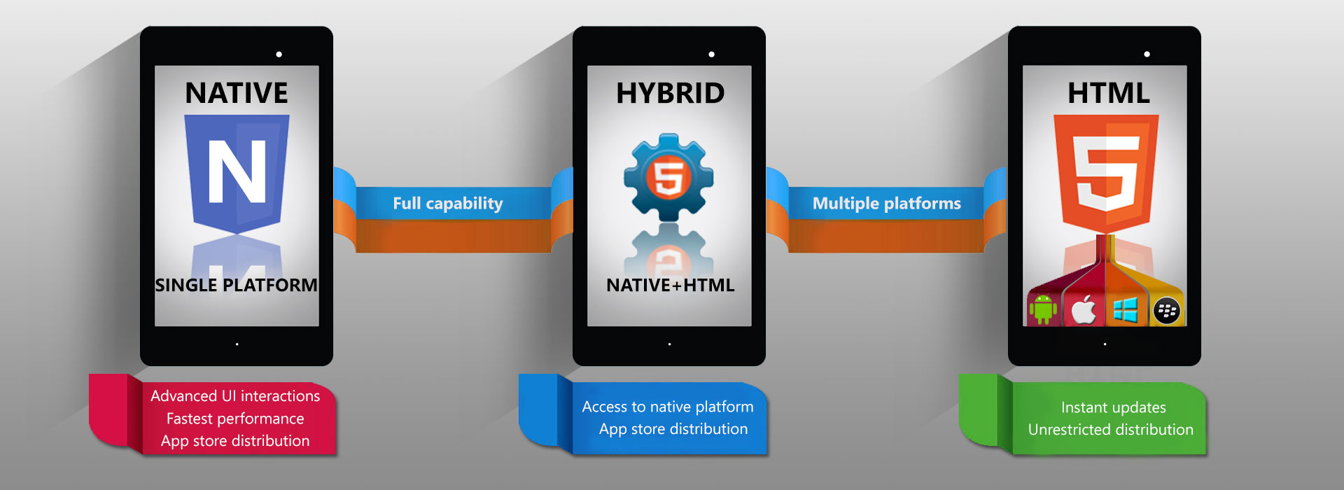 Which is the best technology for mobile app development